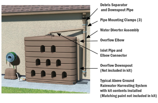A visual look at Bushman's Connection Kit for Rainwater Harvesting